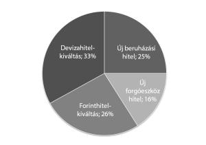 hitel_chart
