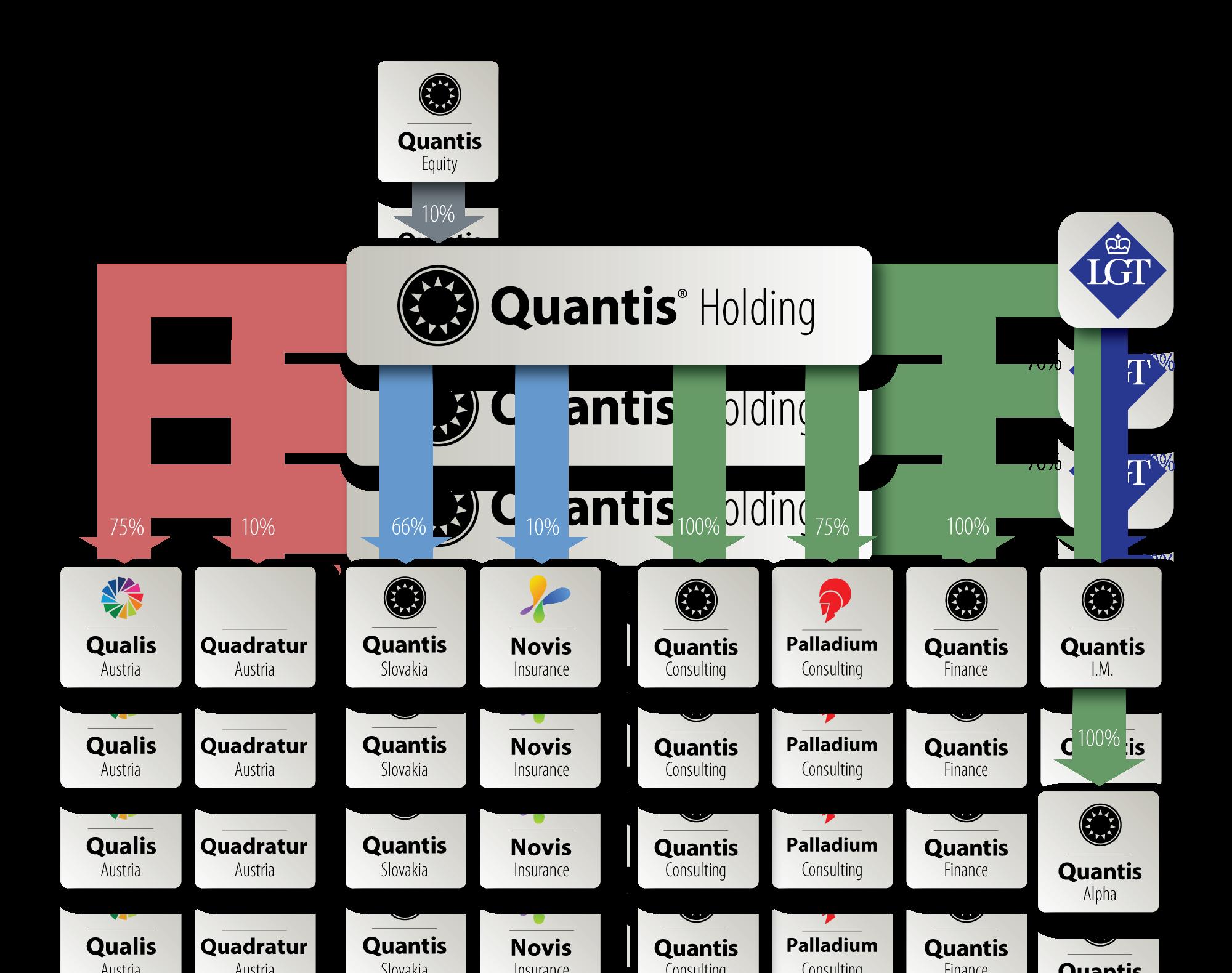 Quantis holding