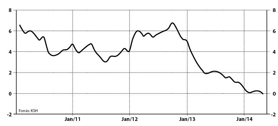 Magyar infláció