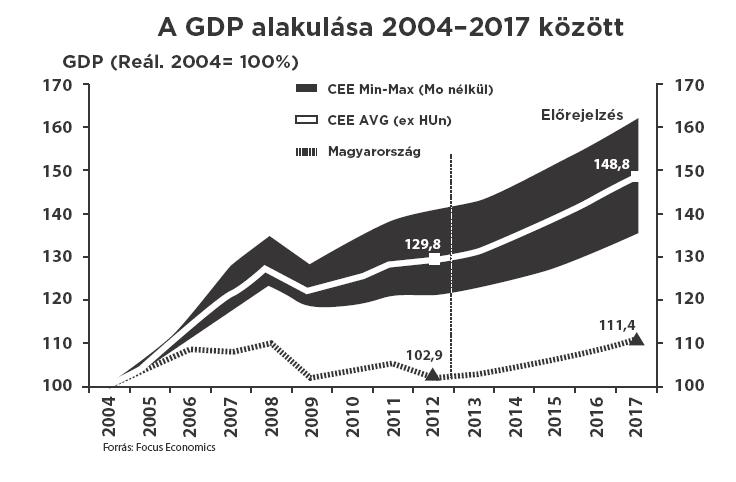 GDP Magyarországon