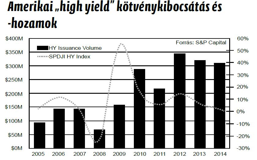 High Yield Kötvény