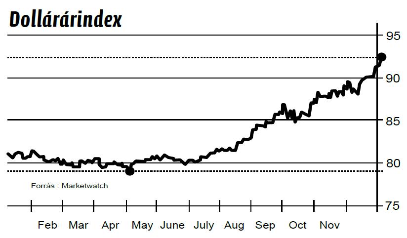 Dollár index
