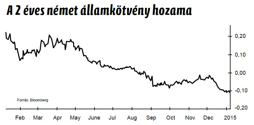Német államkötvény