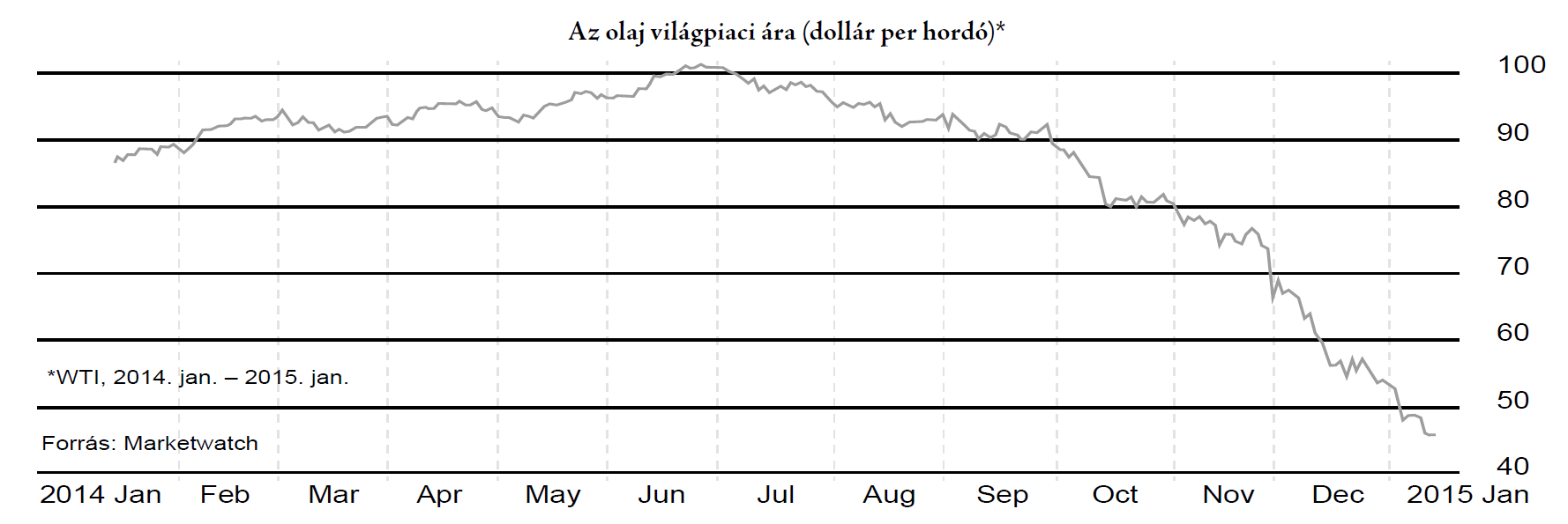 Olaj világpiaci ára